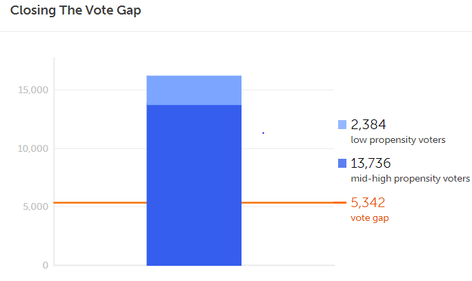 AZ-02 closing the vote gap.png