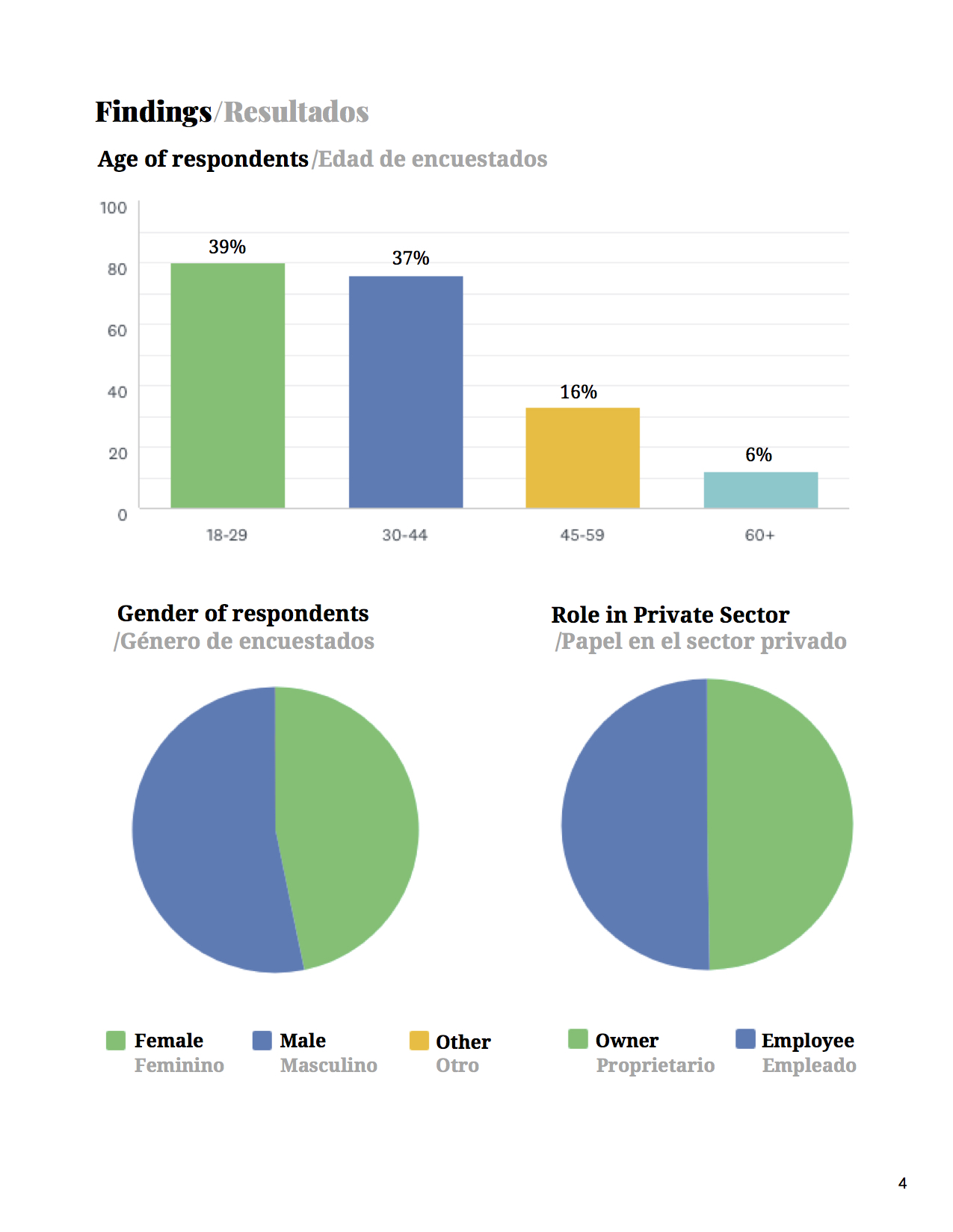 5May 2019 Survey Finds Cuban Private Sector Relies Heavily on American Visitors and Cubans Are _Very Worried_ About Impending Restrictions on Travel (1).jpg