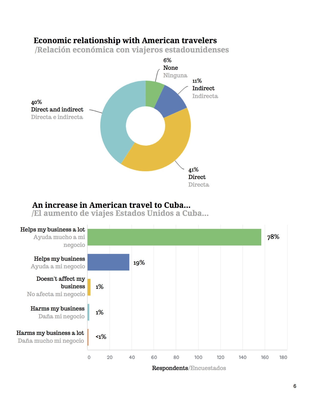 7May 2019 Survey Finds Cuban Private Sector Relies Heavily on American Visitors and Cubans Are _Very Worried_ About Impending Restrictions on Travel (1).jpg
