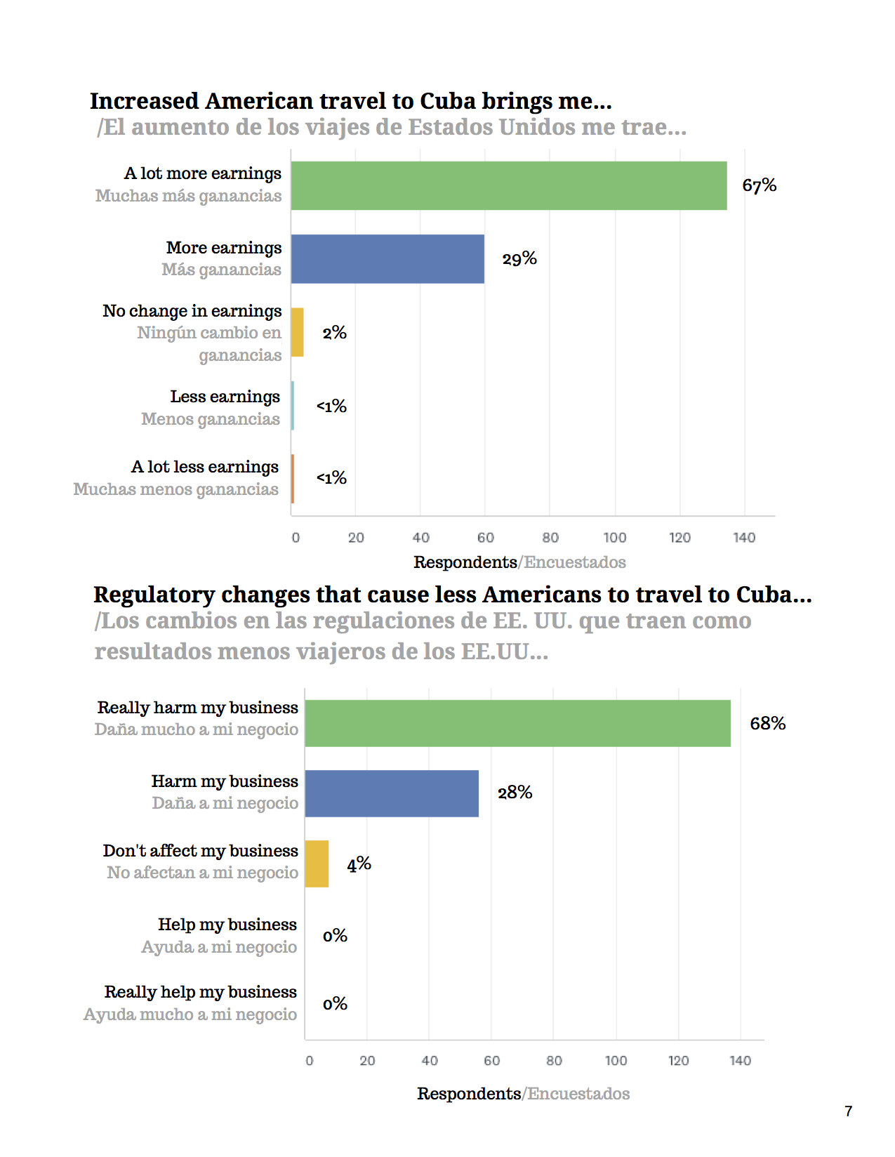 NETXMay 2019 Survey Finds Cuban Private Sector Relies Heavily on American Visitors and Cubans Are _Very Worried_ About Impending Restrictions on Travel (1).jpg