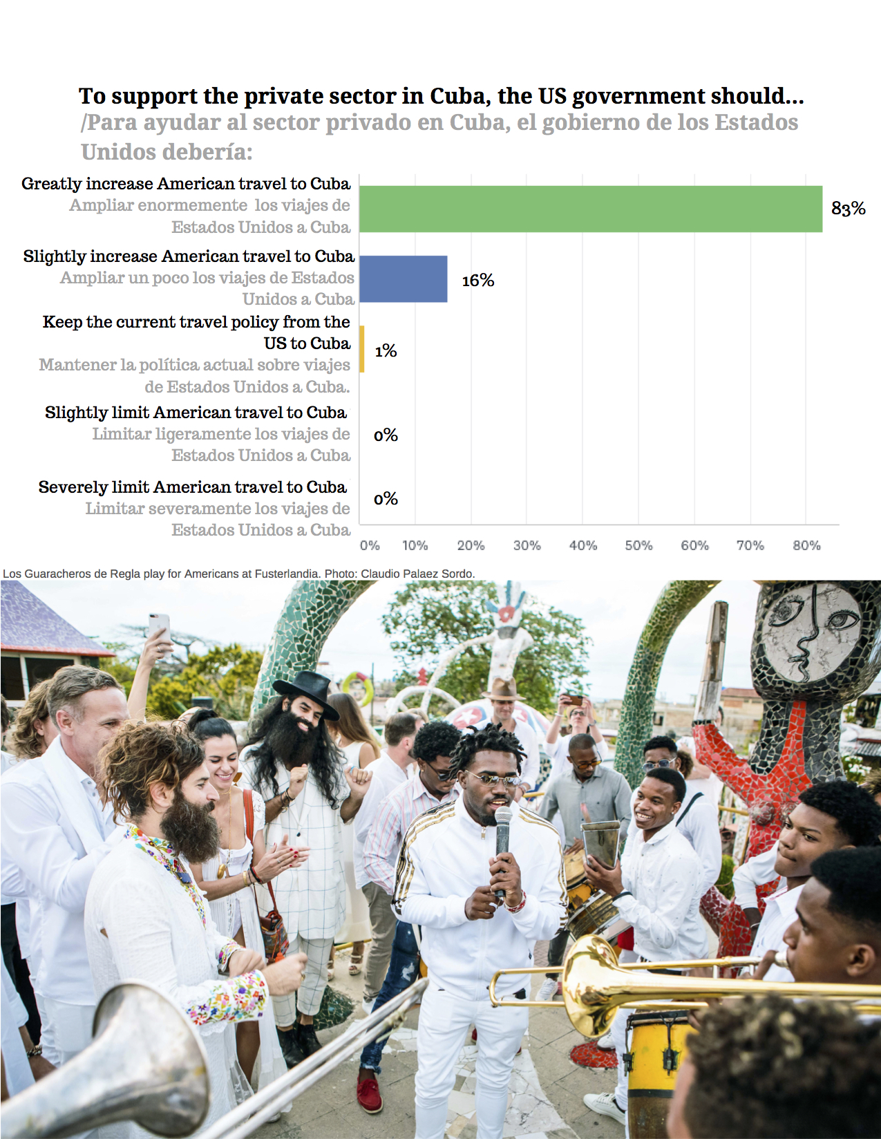 NEXXXXTMay 2019 Survey Finds Cuban Private Sector Relies Heavily on American Visitors and Cubans Are _Very Worried_ About Impending Restrictions on Travel (1).jpg