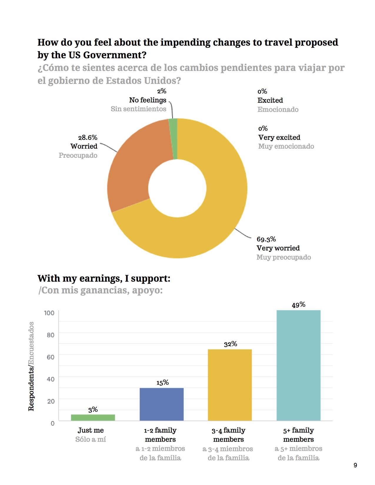 10May 2019 Survey Finds Cuban Private Sector Relies Heavily on American Visitors and Cubans Are _Very Worried_ About Impending Restrictions on Travel (1).jpg