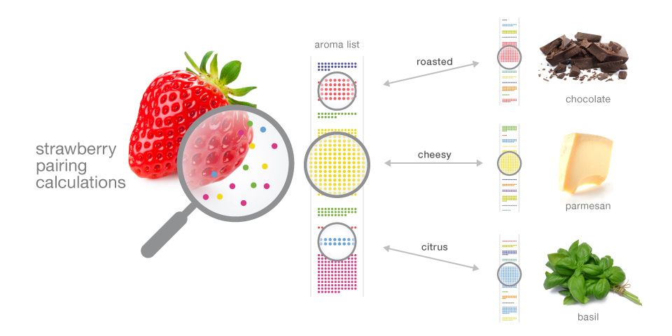 Foodpairing technology matches strawberries with complementary flavors.