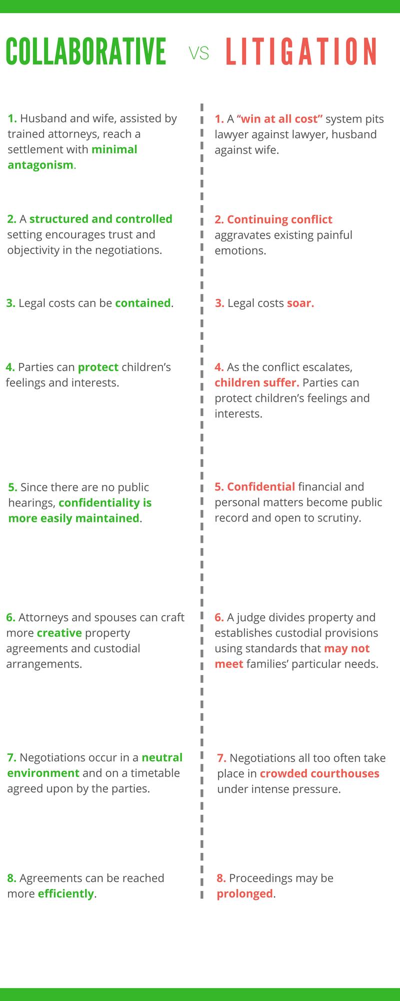 Collaborative Divorce vs Litigation.png