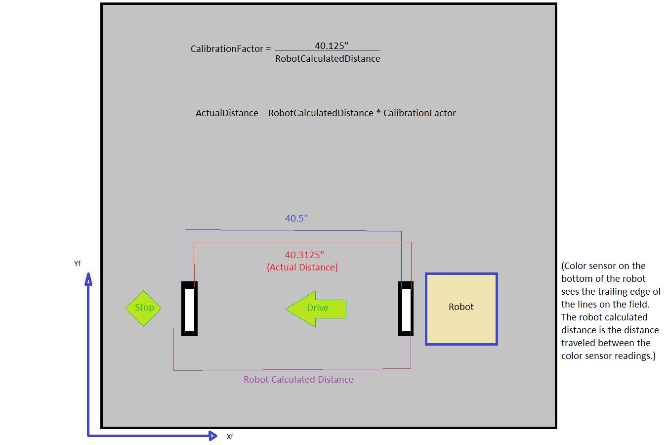 RobotCalibration.png