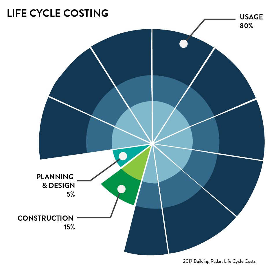 Life Cycle Costs.png