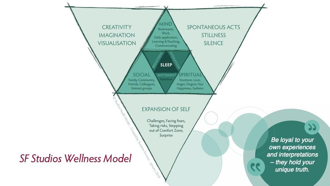 SF Studios Wellness Model