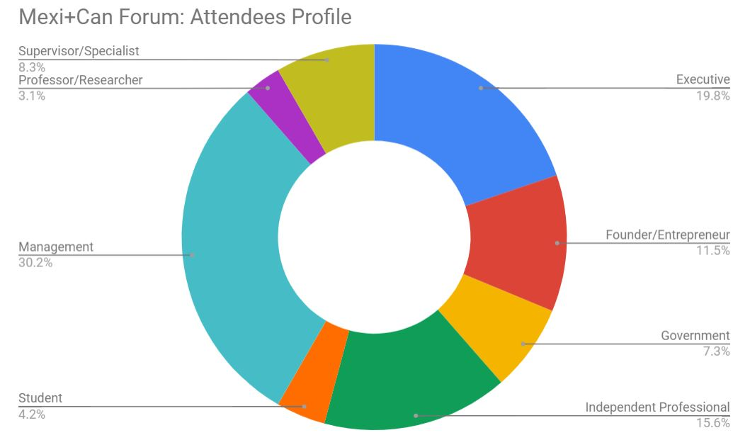 Mexi+Can Forum Attendees Profile