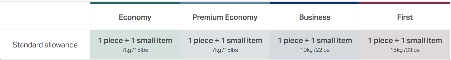 Cabin baggage allowance for CX Flights (taken from CX website)