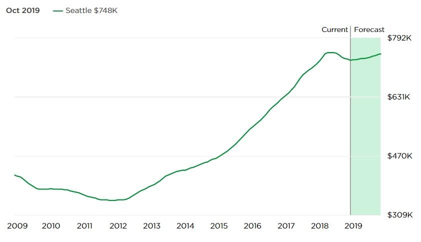 西雅图过去10年的房屋中位数走势。在过去5年,房屋售价增长73%,房屋租金增长31%。