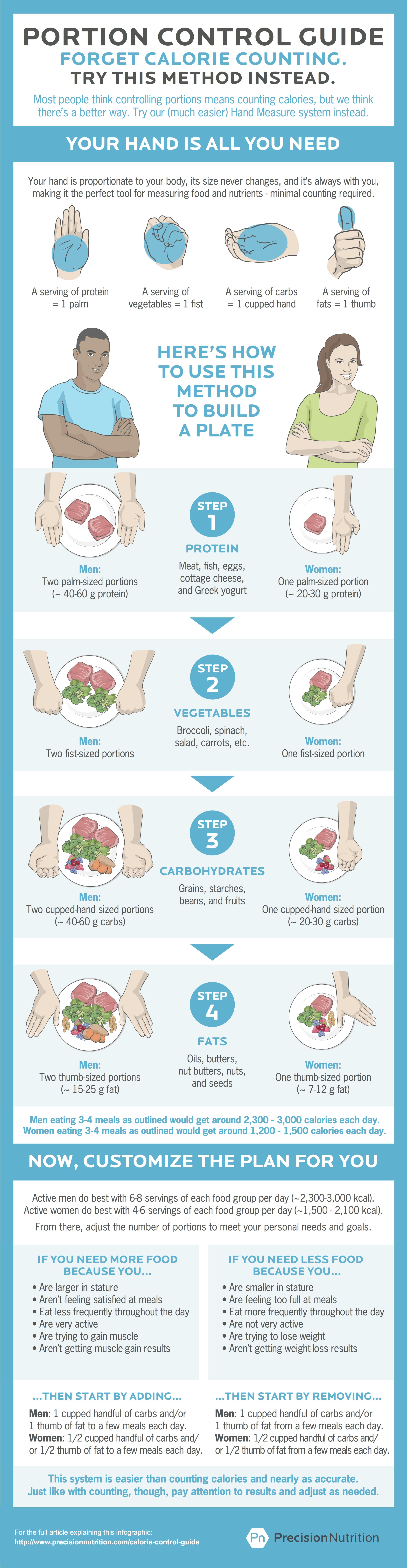 Image courtesy of   Precision Nutrition