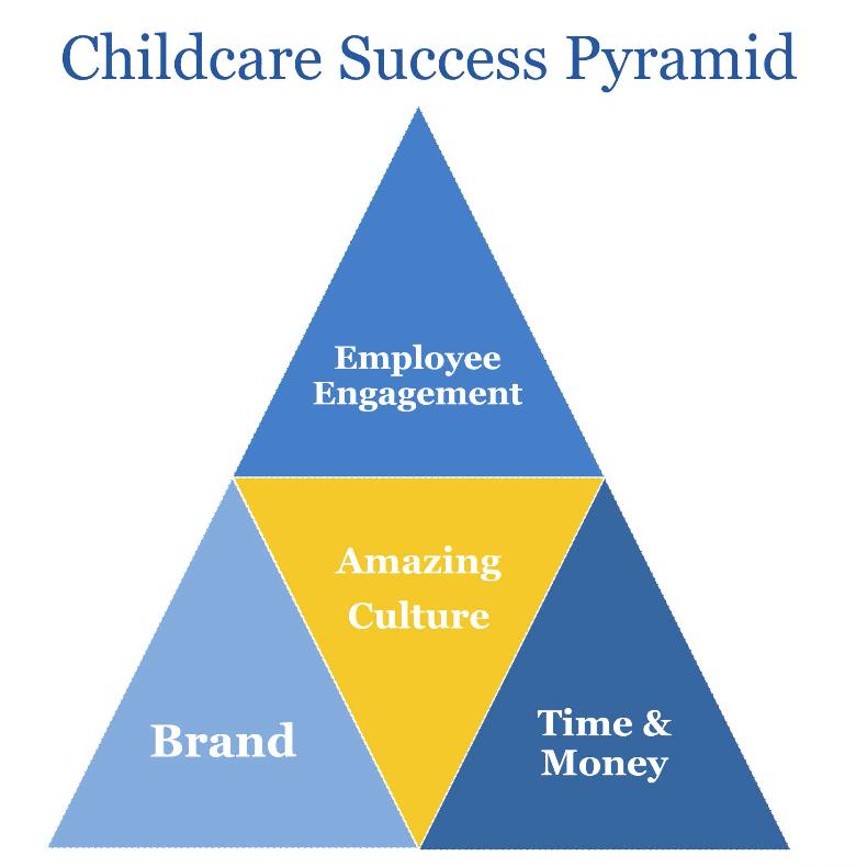 Childcare Success Pyramid