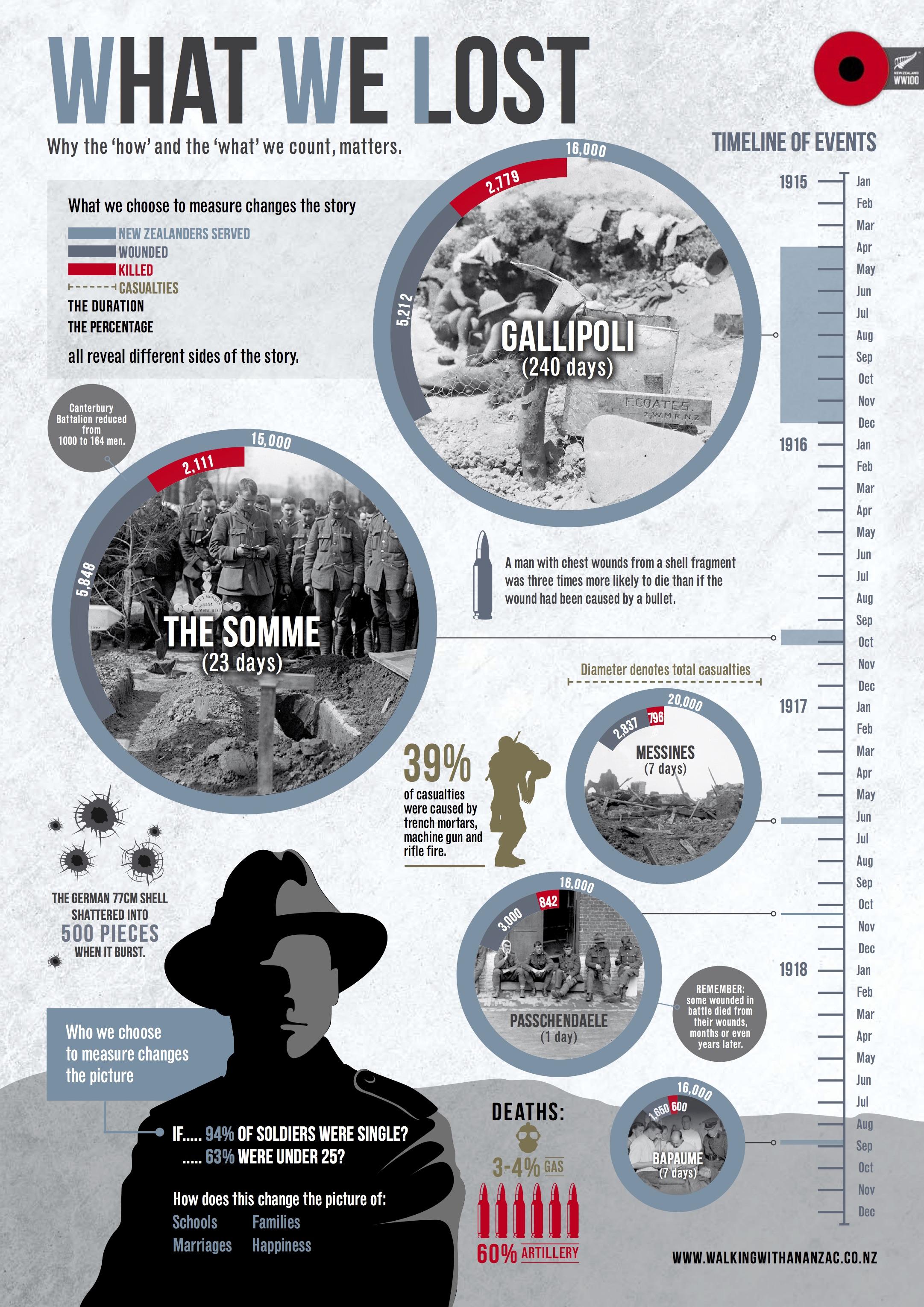 First World War Discovery 2018
