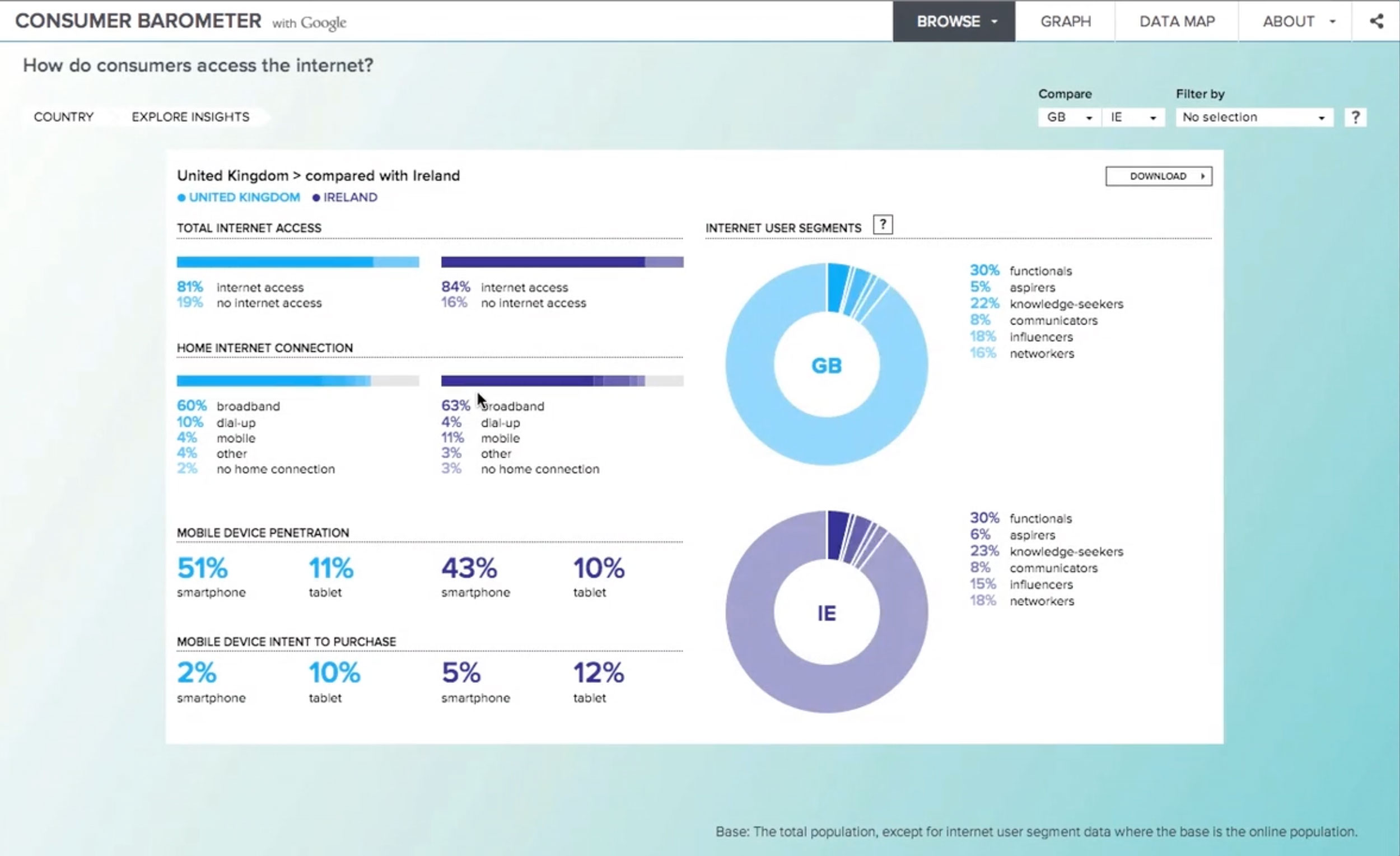 Google consumer barometer – Pixonal – C F project
