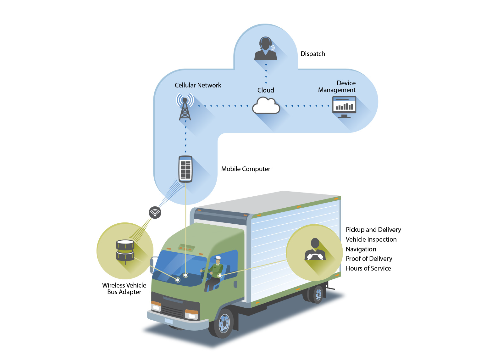 Proof of delivery digital system - Honeywell