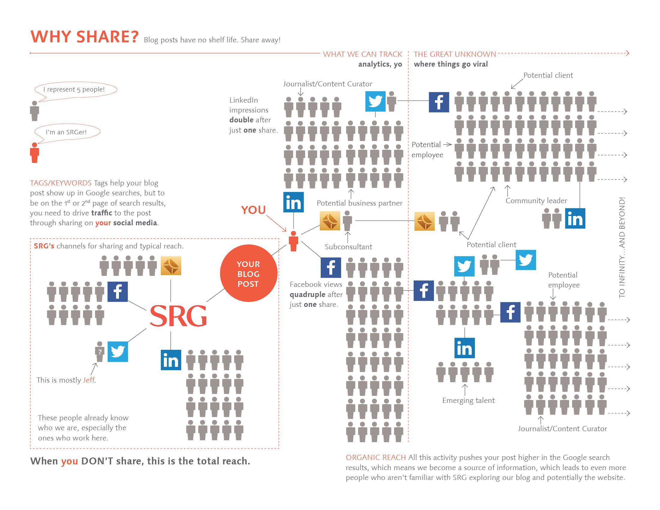 Social media infographic for SRG Partnership