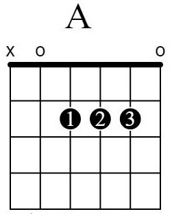 A-Major-Chord-Open-Finger-Numbers.jpg