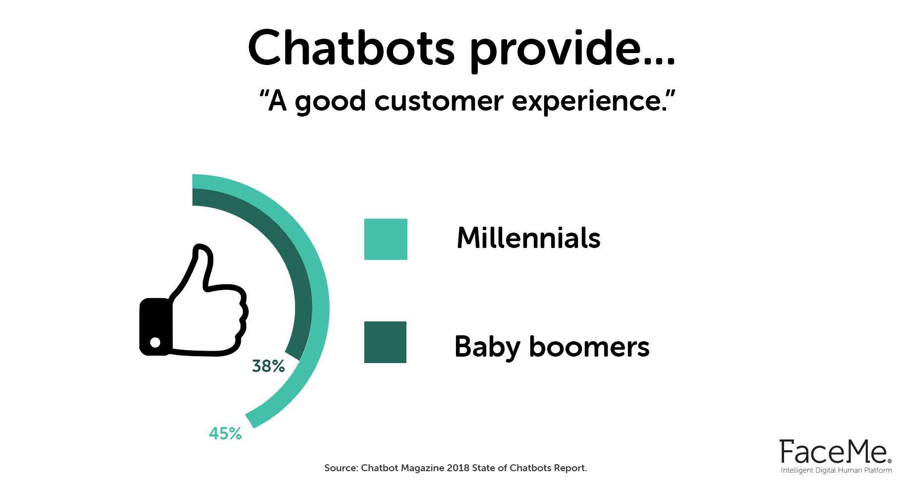 Do chatbots provide a good customer experience?