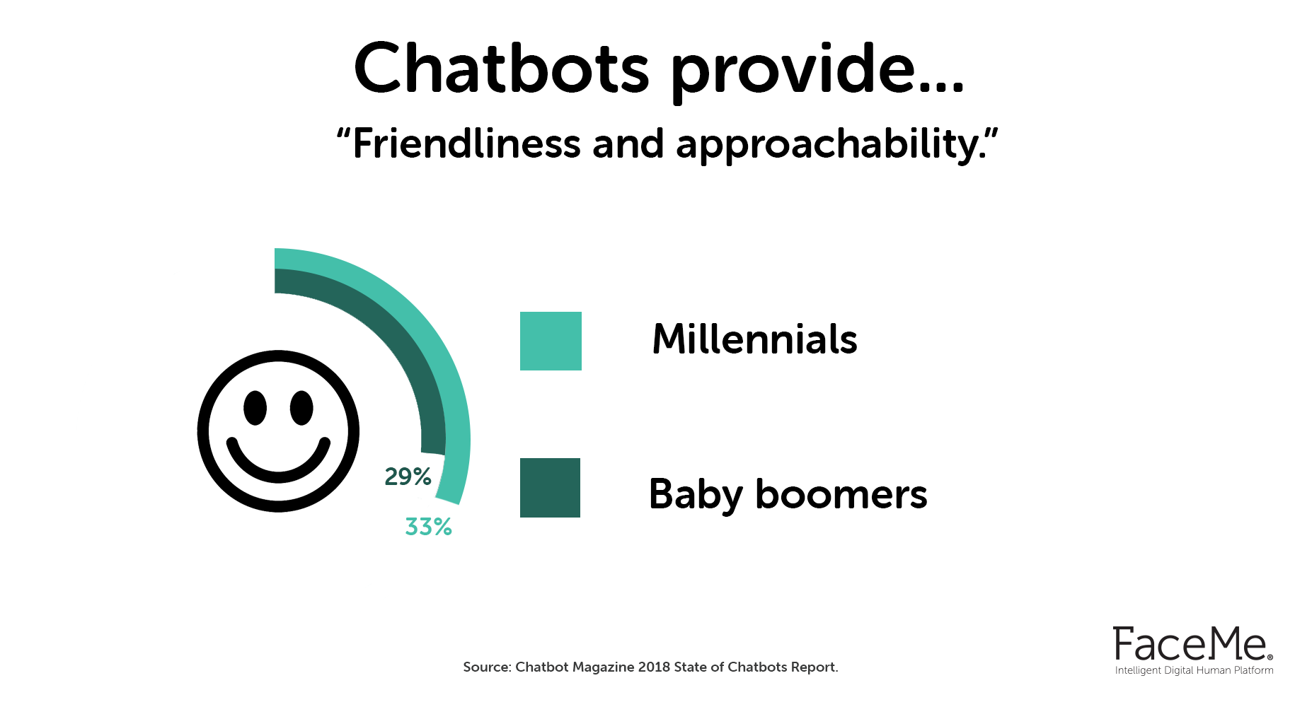 What are the limitations of chatbots | Digital Humans