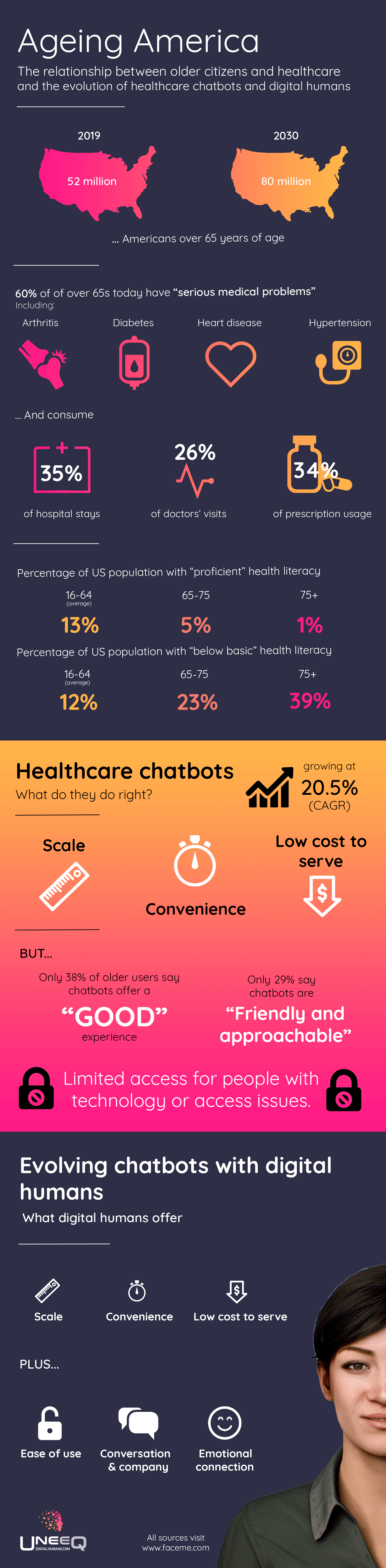 Healthcare stats in the US   Chatbots and digital humans