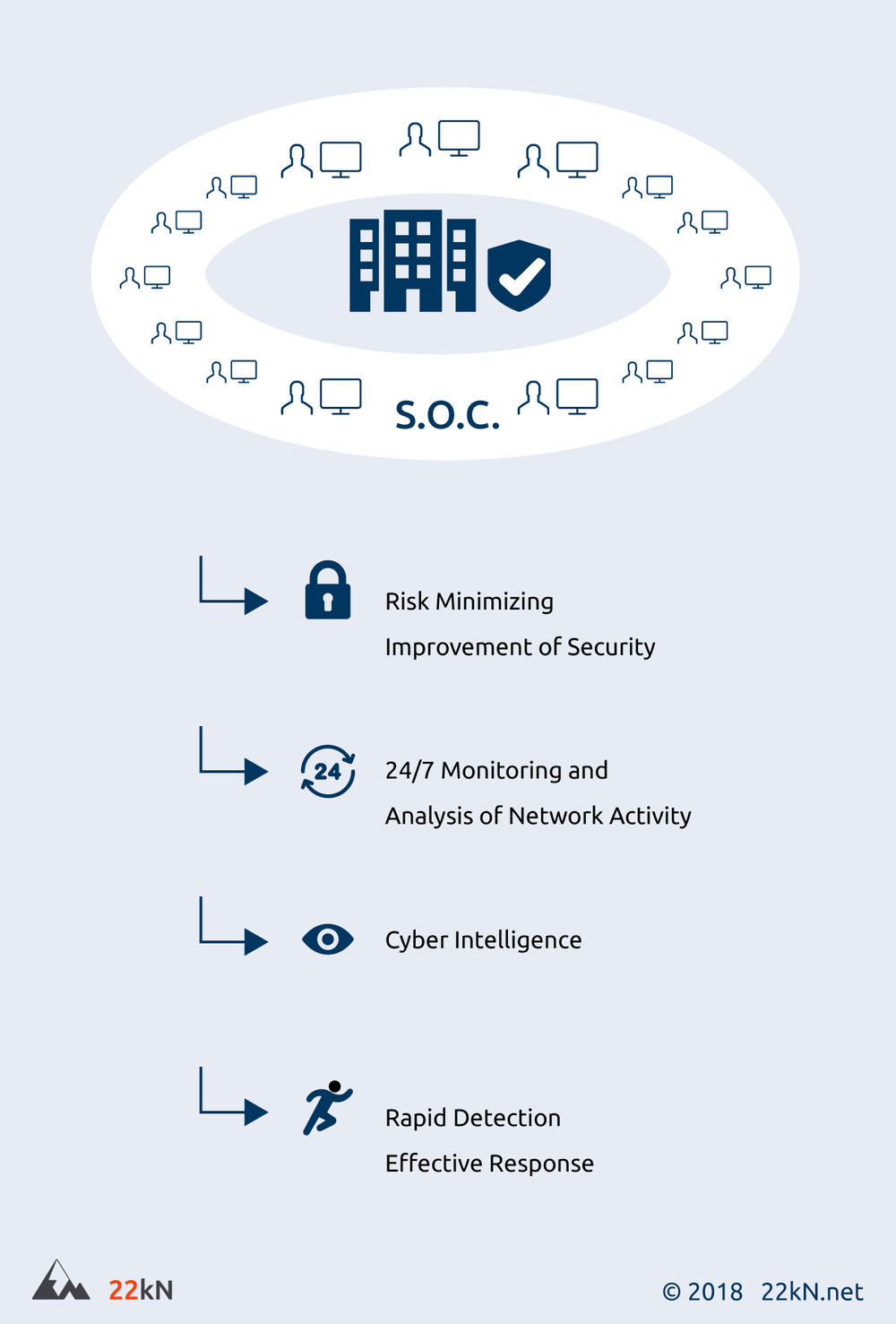 Benefits Of Having A Security Operations Center S O C As A Service 22kn Cyber Security At The Highest Level