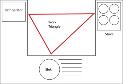 Respect the triangle - kitchen in action.. Image Peter Oreilly, Wikipedia