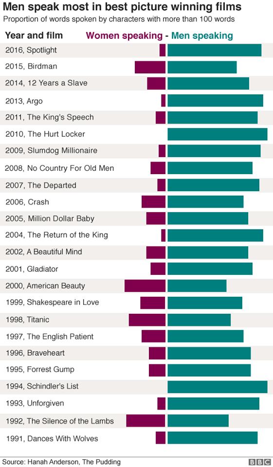 Women & Men speaking time - Best Picture films - oscars.png