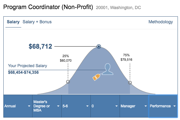 Data from www.salary.com