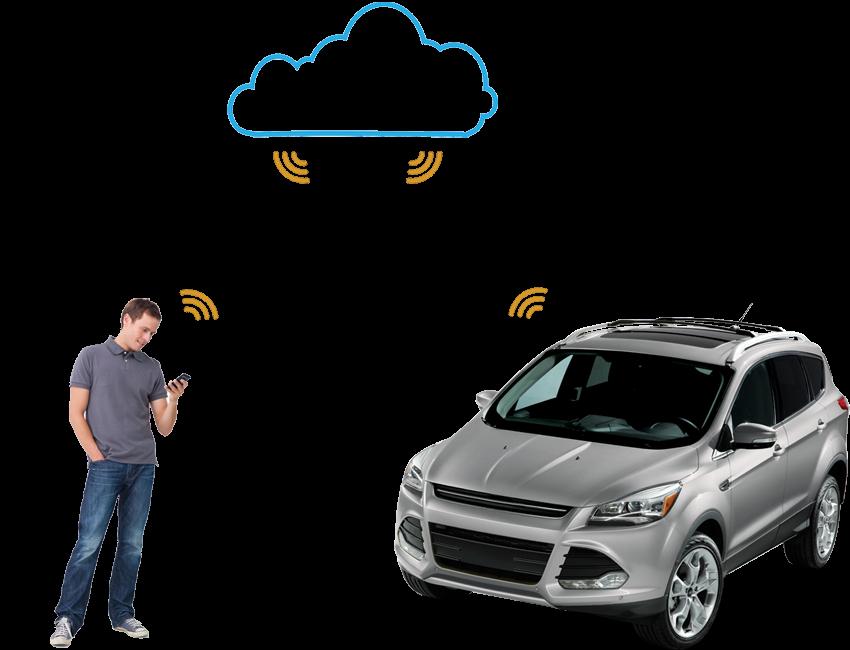 smartstart-you-car-cloud.png