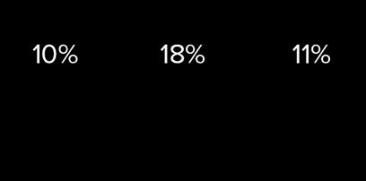 SSB-StyleWiz-Percentages.png