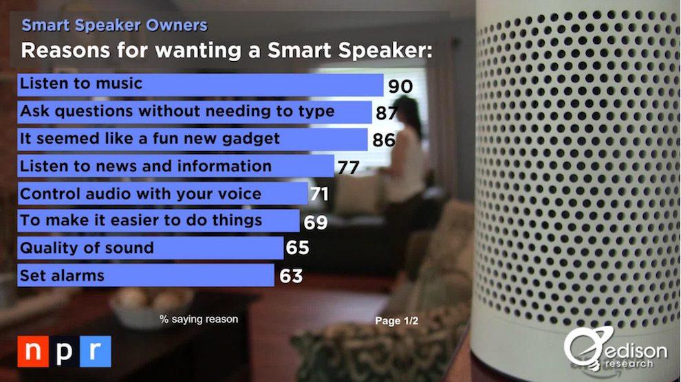 why-people-want-smart-speakers.jpg