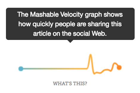 Mashable found a way to graph out how popular an article is on social share and present that as social proof right next to their content on their website.