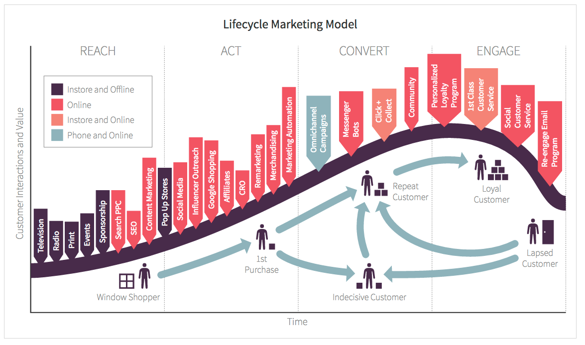 Customer-lifecycle-framework-ecommerce-marketing.png