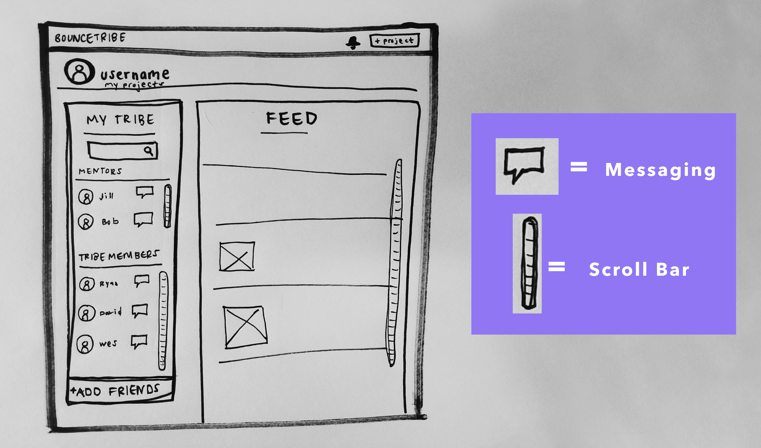 Low-fidelity wireframe of proposed changes to BouceTribe's dashboard, illustrating a centralized, easily accessible location for users to message and search for friends.