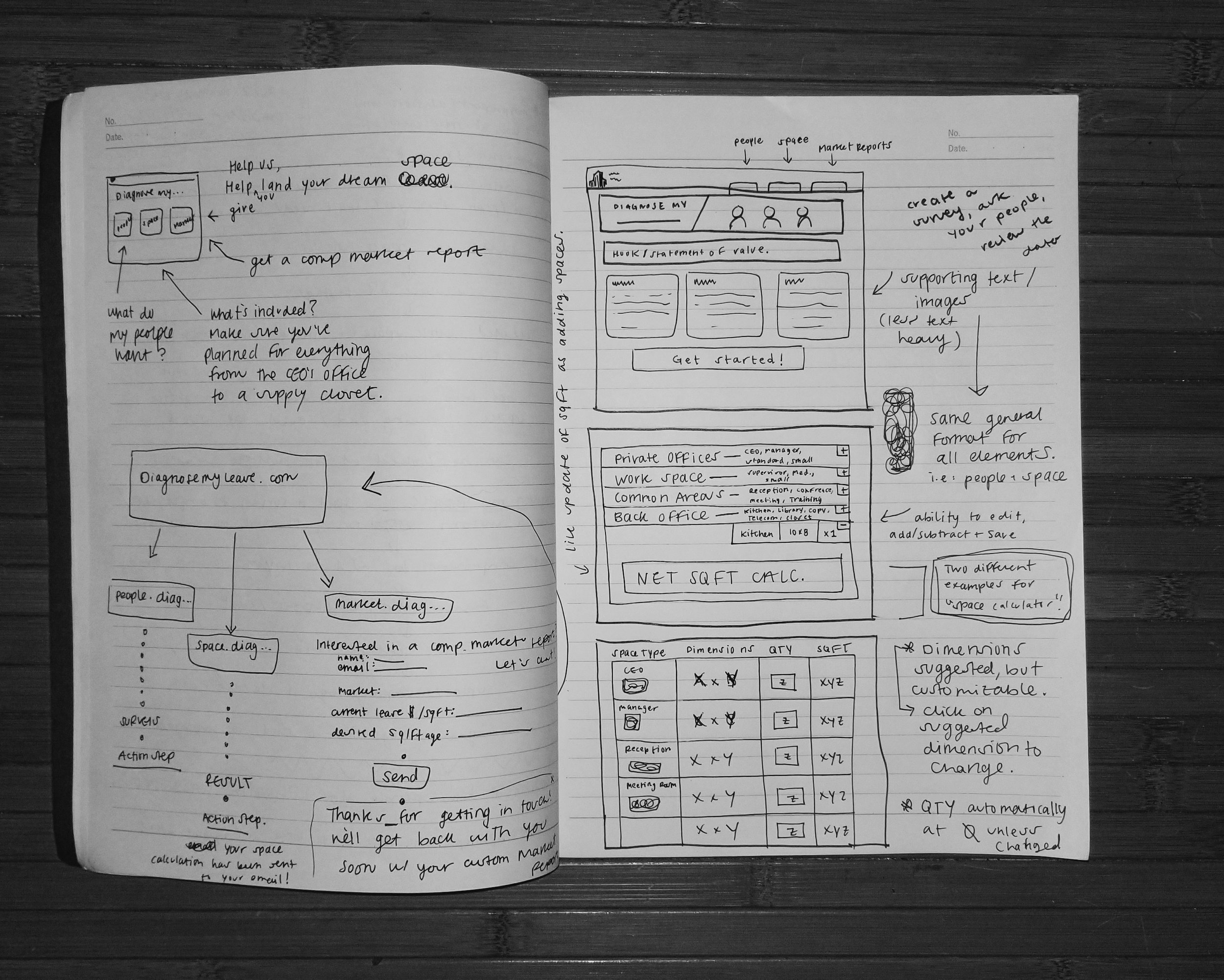Low-fidelity sketches of the site before digitizing it in Sketch.
