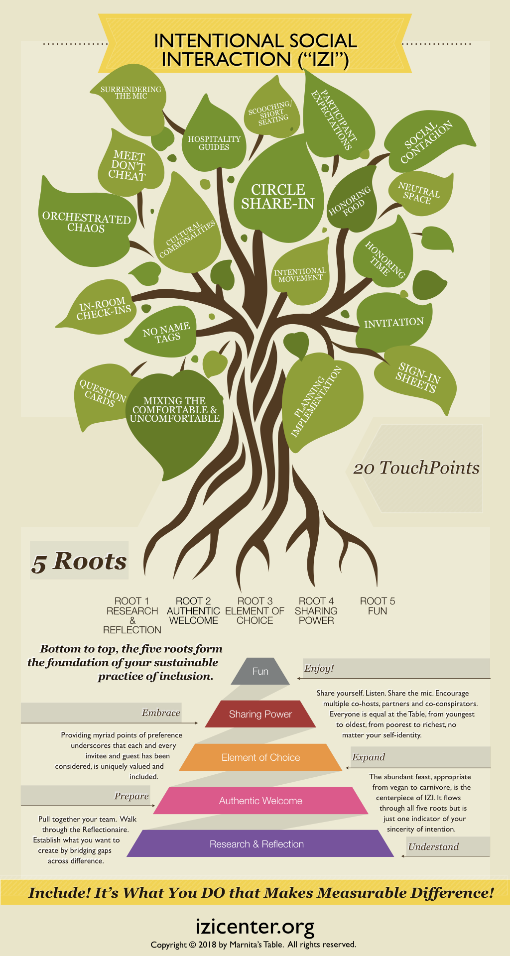 IZI Keyword Tree.png