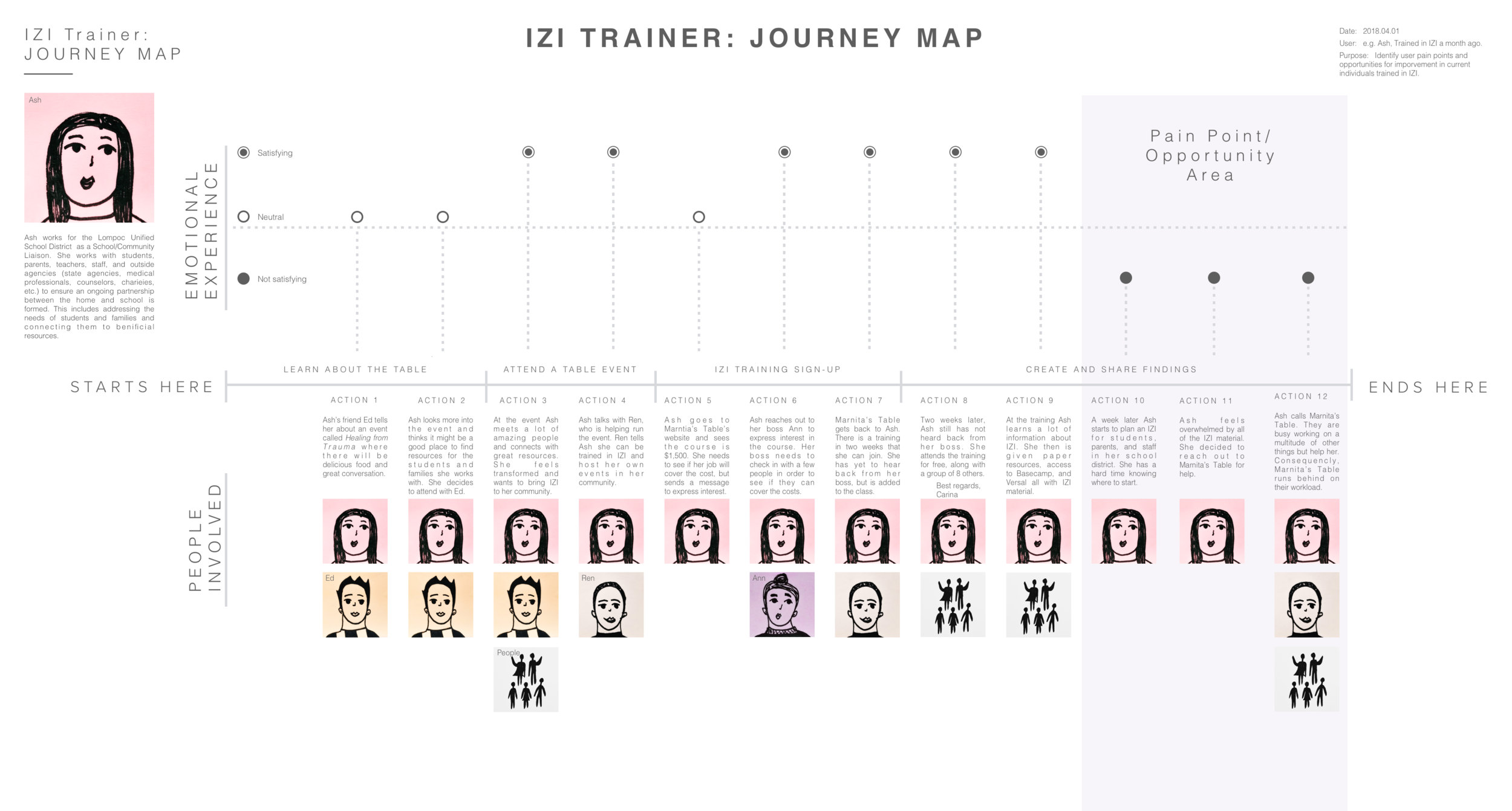 The journey map walked through the experience of a user being trained in IZI and then planning her own IZI event.