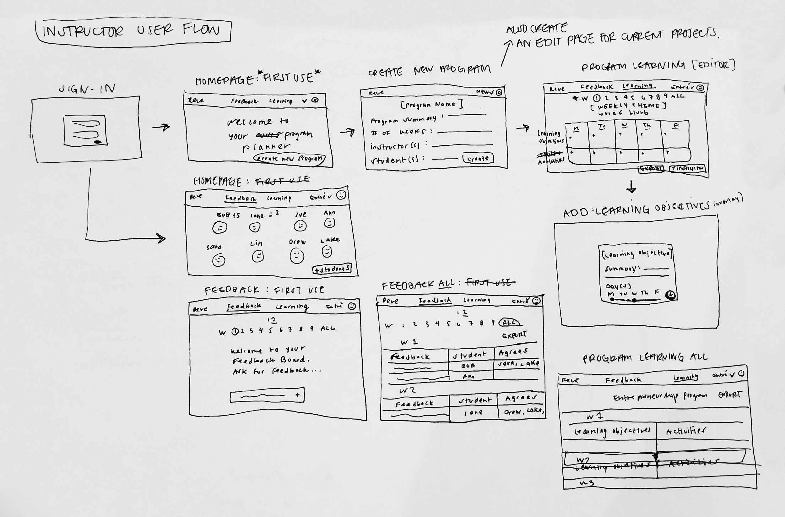 Hand drawn sketches for the user flow of the Instructor view of the platform.