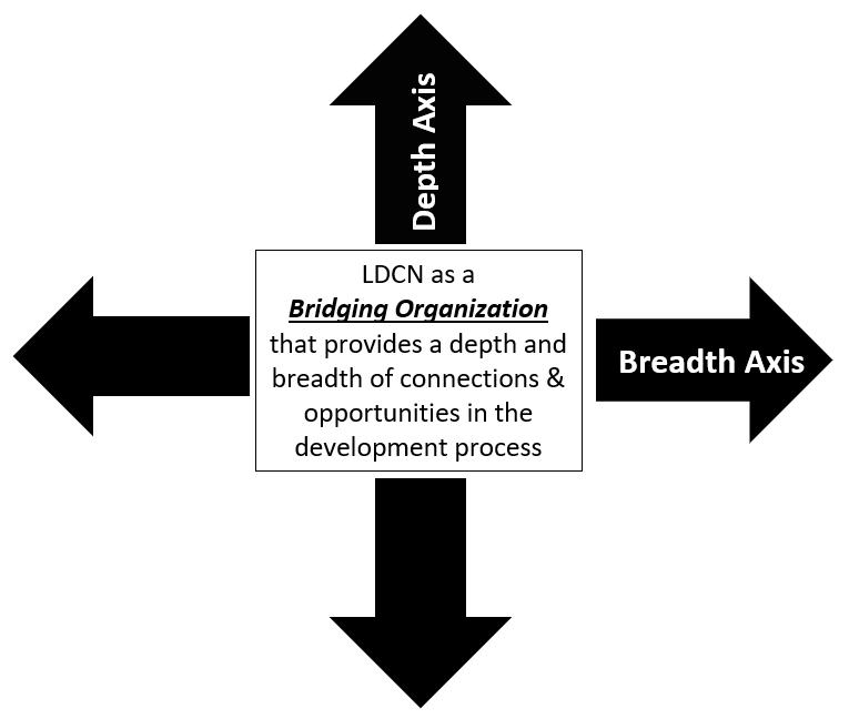 LDCN Bridging Organization (Black).PNG