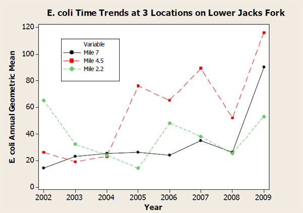 Even the most recent data from the Missouri Department of Natural Resources Water Protection Program shows that E.coli levels in the lower seven miles of the Jacks Fork have been increasing since 2002. E.coli levels have been linked to increased horse waste in the river and its tributaries. These rivers, the Jacks Fork and the Current, are supposed to be of the highest water quality in Missouri. Their high quality for recreation, especially for swimming in the national park, must not be degraded. In 2002 at river mile 4.5 the annual E.coli geometric mean was 26 and last year in 2009 it was 116. (See the dashed red line in the graph below). We must reverse this alarming trend.