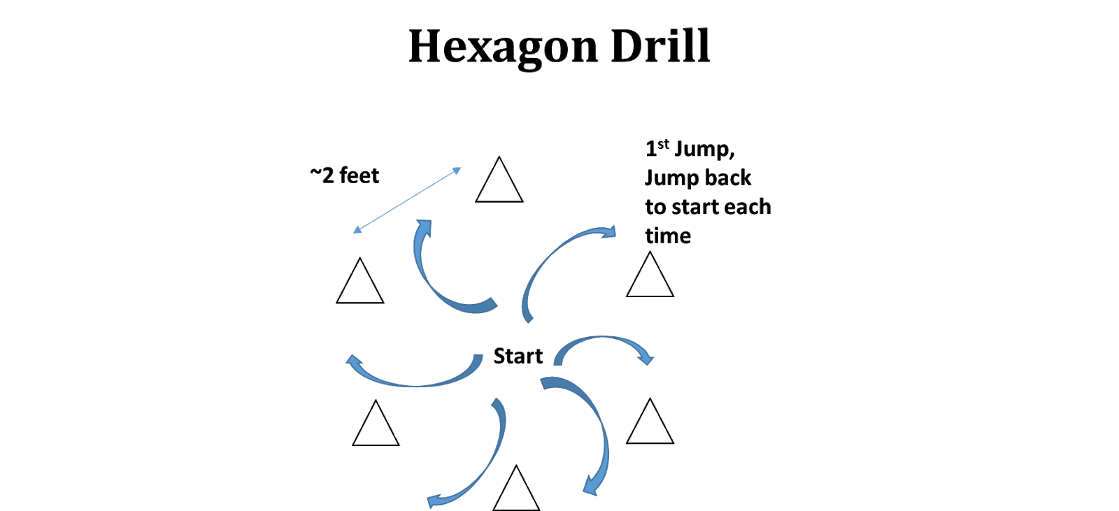 *Set up a hexagon with small cones or markers, with ~2 feet between each cone (and ~2 foot diameter)  1 x around and back = 1 rep  Complete x 3 reps /leg each direction  Work x 10'': Rest x 50''  Extra 60'' rest after 3