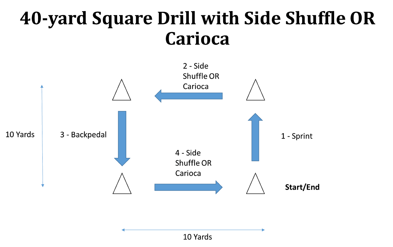 *Set up 4 cones with 10 yards between each cone (40 yards total)  Complete x 4 reps in each direction  Reps 1 & 3 are side shuffle; Reps 2 & 4 are carioca  Work x 10'': Rest x 40''; Extra 90'' rest after 3