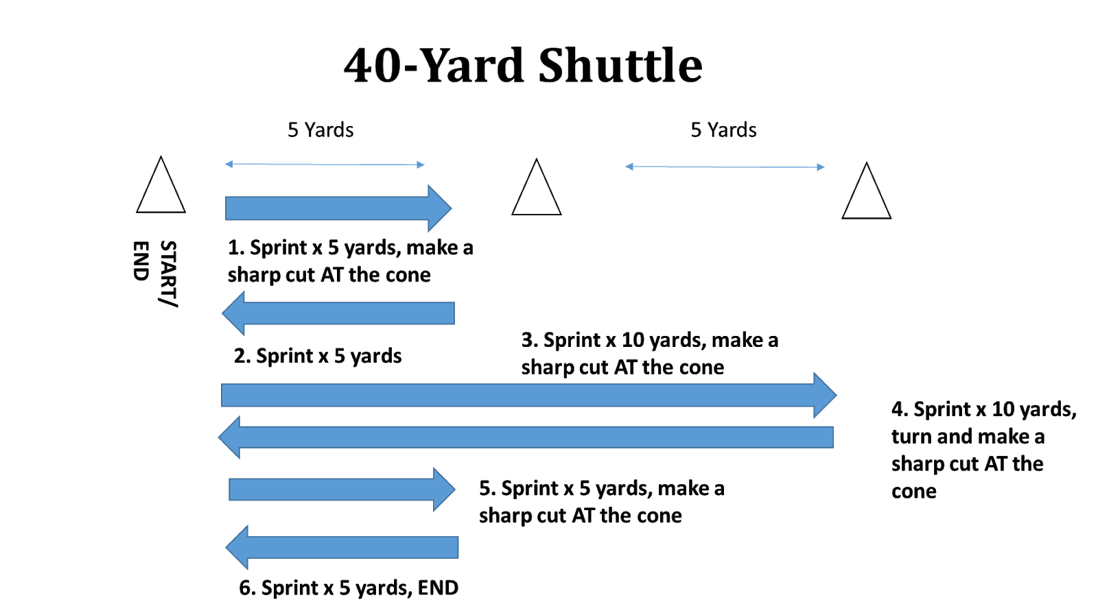 *Set up 3 cones, 5 yards apart in a straight line.  Complete x 3 reps in each direction (make all turns in one direction each rep)  Work x 5'': Rest x 25  Extra 60'' rest after 4'