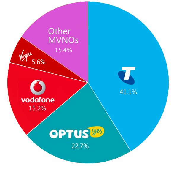 Australian Mobile Market Share 2016