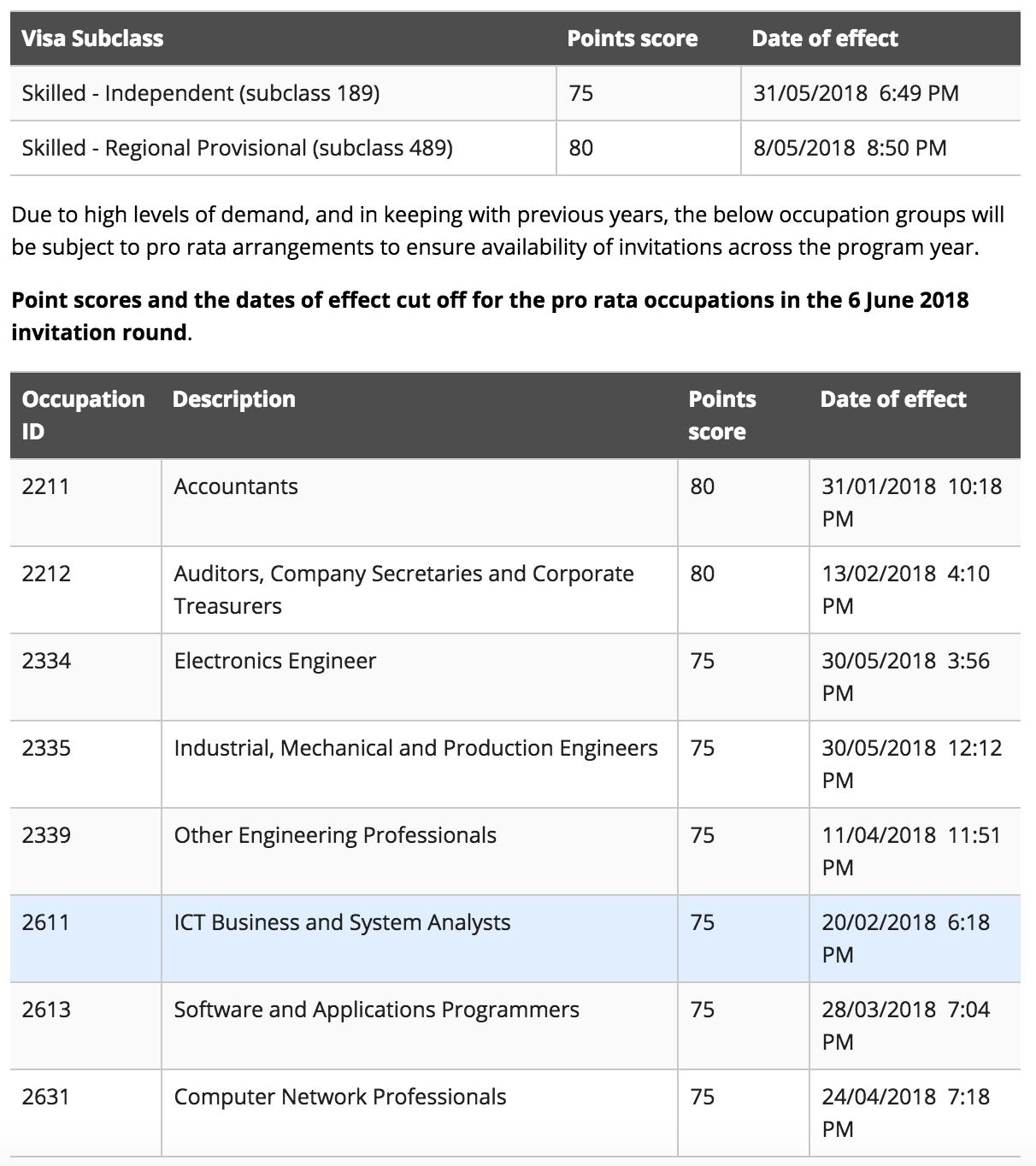 Điểm Cut off của các ngành pro-rata trong lần mời ngày 6/6/2018.