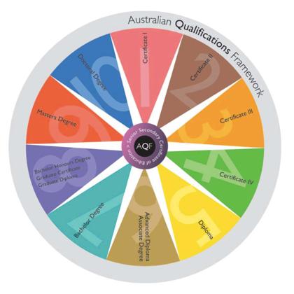 Source: Australian Qualifications Framework