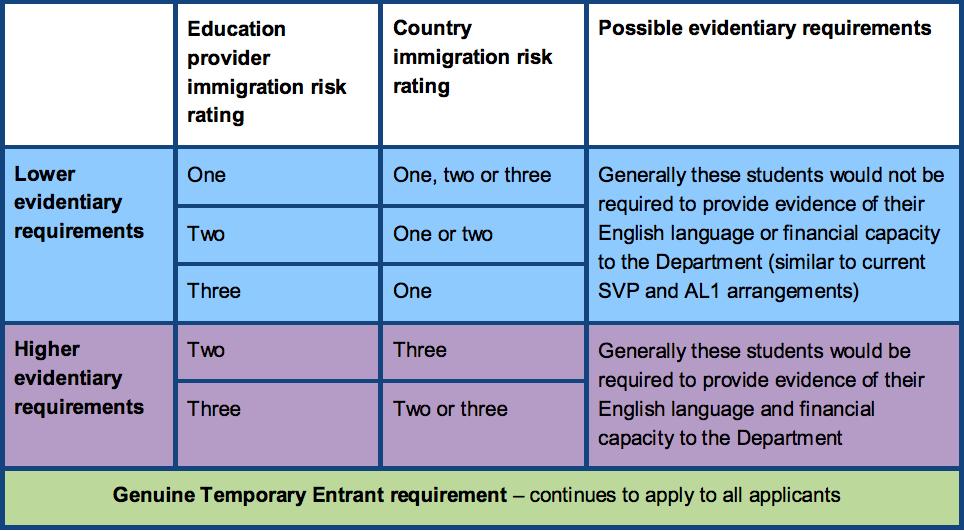 Biểu đồ minh họa cấp độ trường và quốc gia từ Bộ Di Trú Úc