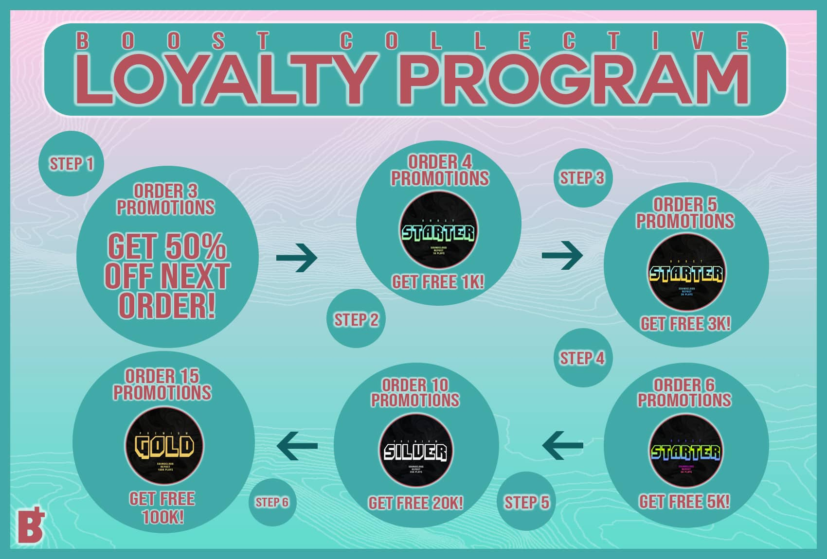 Boost Collective Soundcloud Promotion Loyalty
