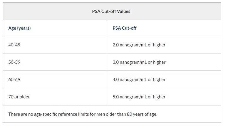 PSA values.PNG