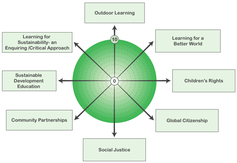learning-for-sustainability-wheel-800x553px-1.png